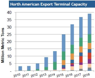 North American export capacity
