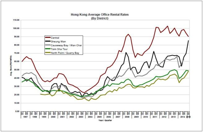 HK rental rates since 1997
