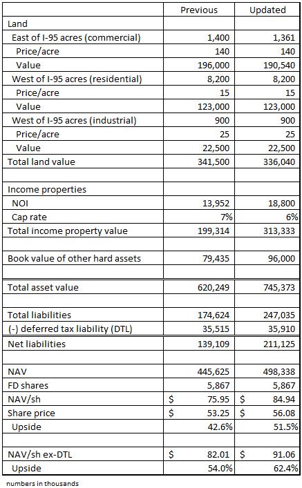 NAV as of 12.15.15