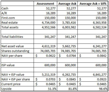 Sitestar Valuation