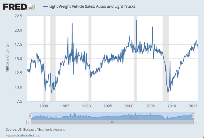 US new car sales.PNG