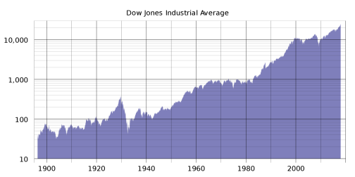 2000px-DJIA_historical_graph_to_jul11_(log).svg.png