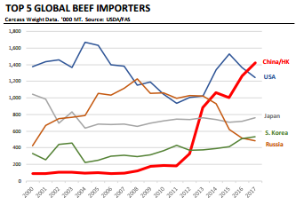 China beef imports.png