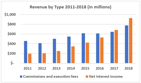 IBKR revenue by type.png
