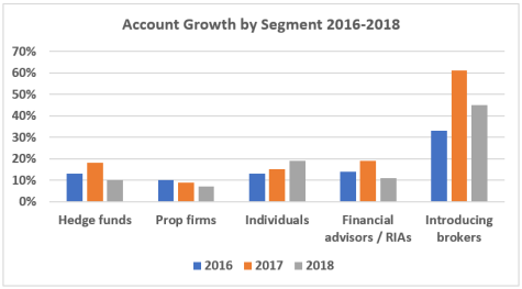 IBKR segment growth.png