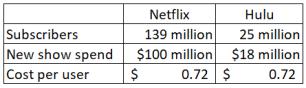 NFLX Hulu cost per user.PNG