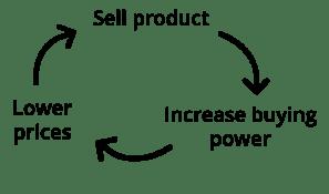 economies of scale flywheel.png