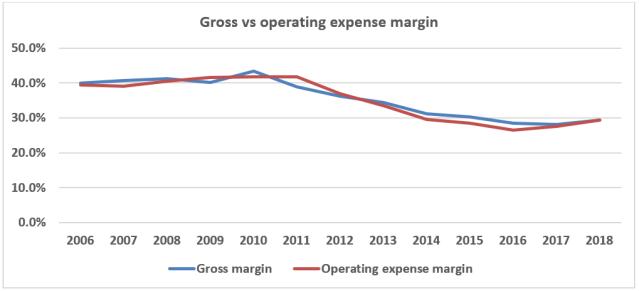 Gross vs operating margin.PNG