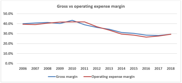 Gross vs operating margin.PNG