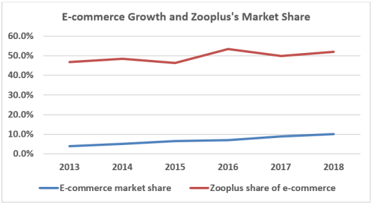 Market growth and share.PNG