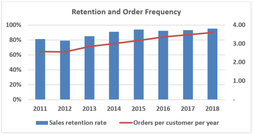 Retention and order frequency.PNG